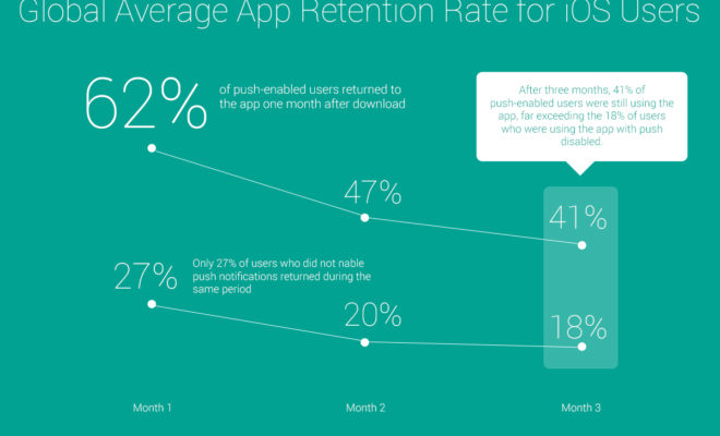 The Impact of Push Notifications on iOS Users