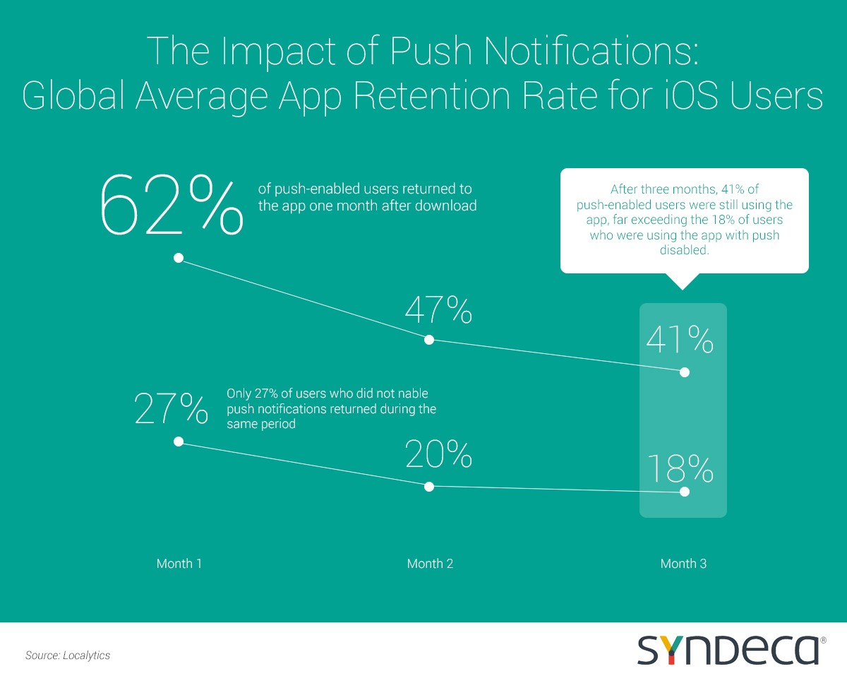 2016 Push Notification Stats