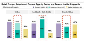 Shoppable Content by Content Type