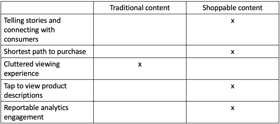 Traditional vs. Shoppable content features